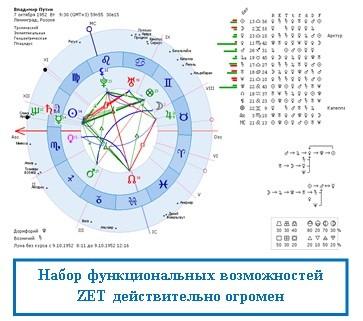 Набор функциональных возможностей ZET действительно огромен