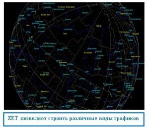 Астрология программа zet