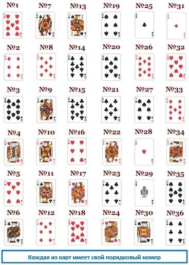 Ленорман - порядковый номер карт