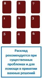 Ленорман - расклад 9 карт