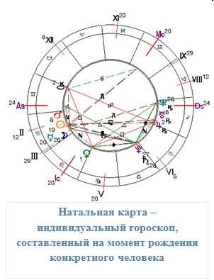 Натальная карта – индивидуальный гороскоп, составленный на момент рождения конкретного человека