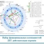 Астрологическая программа ZET – обзор