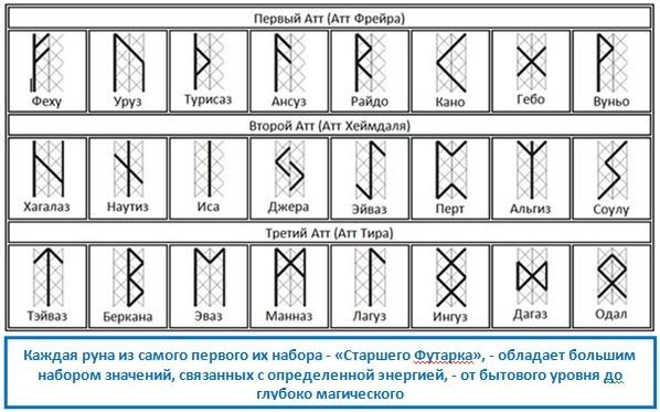 Каждая руна из самого первого их набора - «Старшего Футарка», - обладает большим набором значений, связанных с определенной энергией, - от бытового уровня до глубоко магического