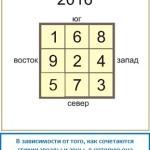 Фен шуй прогноз на 2016 год
