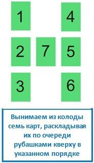 Вынимаем из колоды семь карт, раскладывая их по очереди рубашками кверху в указанном порядке